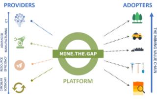 mine the gap IDiA